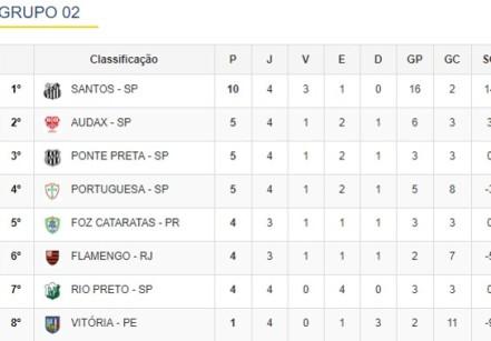P pontos - J jogos - V vitórias - E empates - D derrotas - GP gols pró - GC gols contra - SG saldo de gols/ fonte CBF
