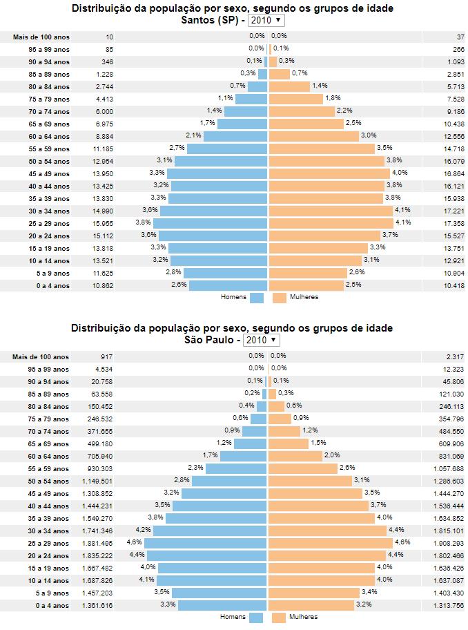 Pirâmide etária de Santos comparada com São Paulo