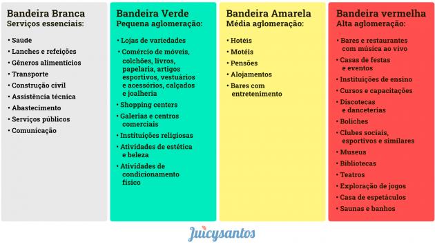 juicysantos.com.br - Retomada econômica de Santos na prática
