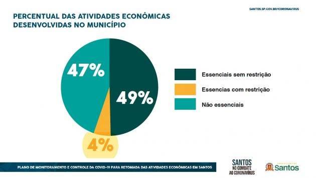 Atividades econômicas em Santos